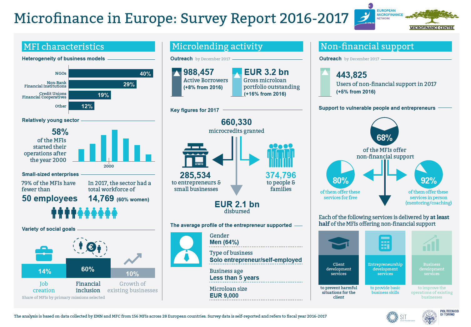 Infographic Microfinance in Europe Survey Report 2016-2017